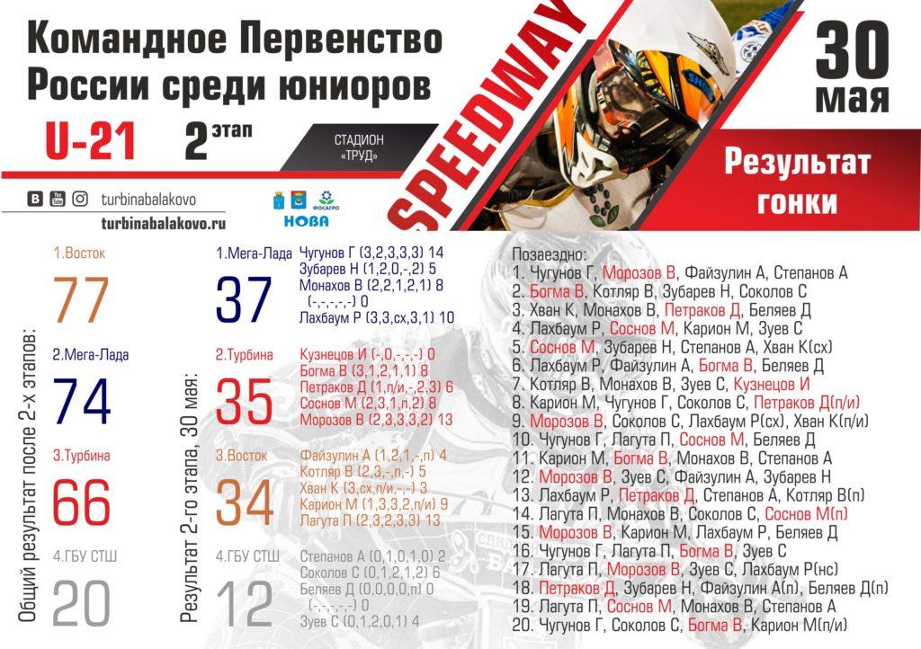 30.05.2017, 2-й этап Командного первенство юниоров, результат
